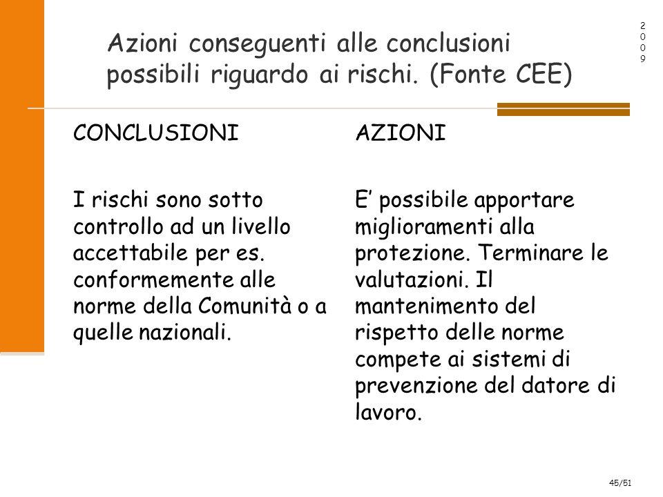 20092009 45/51 Azioni conseguenti alle conclusioni possibili riguardo ai rischi.