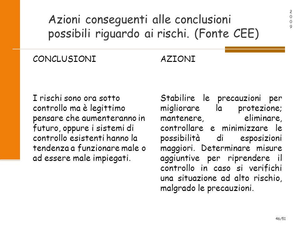 20092009 46/51 Azioni conseguenti alle conclusioni possibili riguardo ai rischi.