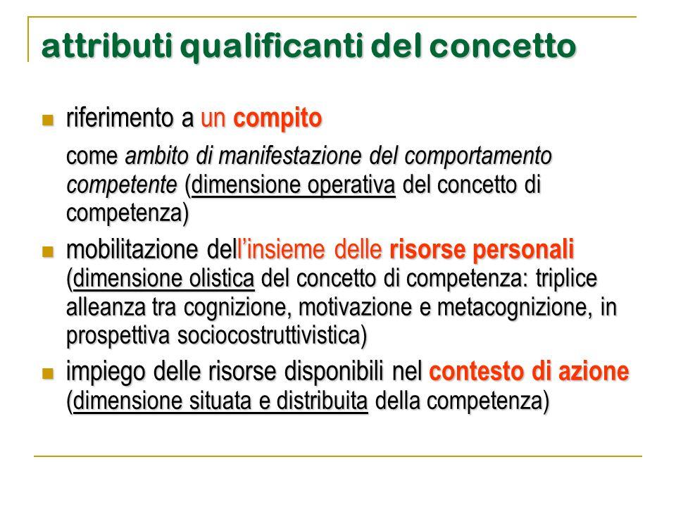 attributi qualificanti del concetto riferimento a un compito riferimento a un compito come ambito di manifestazione del comportamento competente (dime