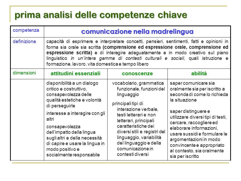 prima analisi delle competenze chiave competenza comunicazione nella madrelingua definizionecapacità di esprimere e interpretare concetti, pensieri, s