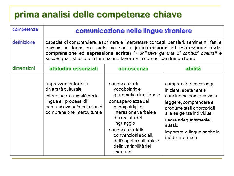 competenza comunicazione nelle lingue straniere definizionecapacità di comprendere, esprimere e interpretare concetti, pensieri, sentimenti, fatti e o