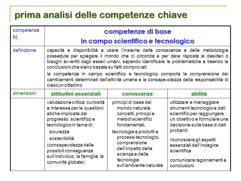 competenzab) competenze di base in campo scientifico e tecnologico definizione capacità e disponibilità a usare l'insieme delle conoscenze e delle met