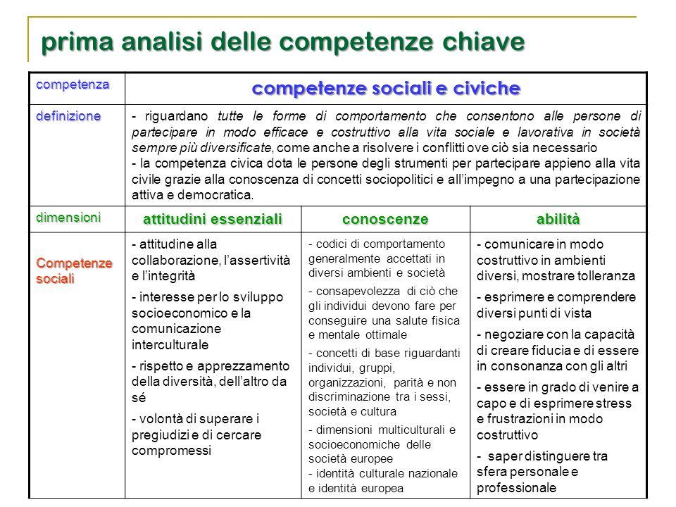 competenza competenze sociali e civiche definizione - riguardano tutte le forme di comportamento che consentono alle persone di partecipare in modo ef