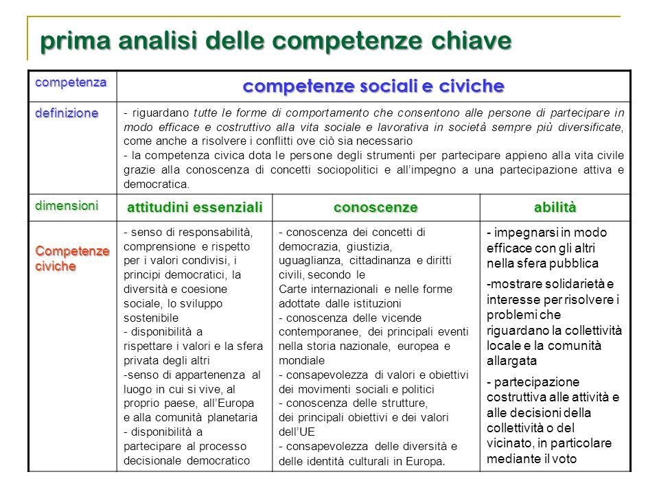 prima analisi delle competenze chiave competenza competenze sociali e civiche definizione - riguardano tutte le forme di comportamento che consentono