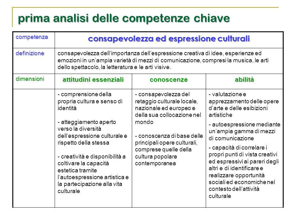 competenza consapevolezza ed espressione culturali definizione consapevolezza dell'importanza dell'espressione creativa di idee, esperienze ed emozion