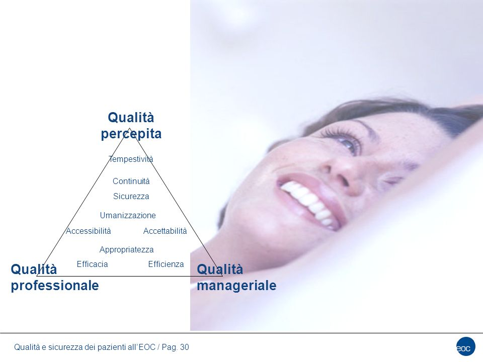 Qualità e sicurezza dei pazienti all'EOC / Pag. 30 Qualità professionale Qualità manageriale Qualità percepita EfficaciaEfficienza Appropriatezza Acce