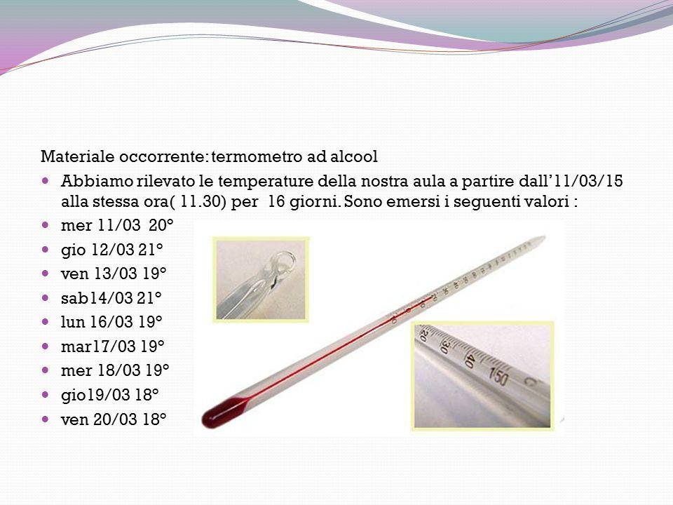 Ù Materiale occorrente: termometro ad alcool Abbiamo rilevato le temperature della nostra aula a partire dall'11/03/15 alla stessa ora( 11.30) per 16 giorni.
