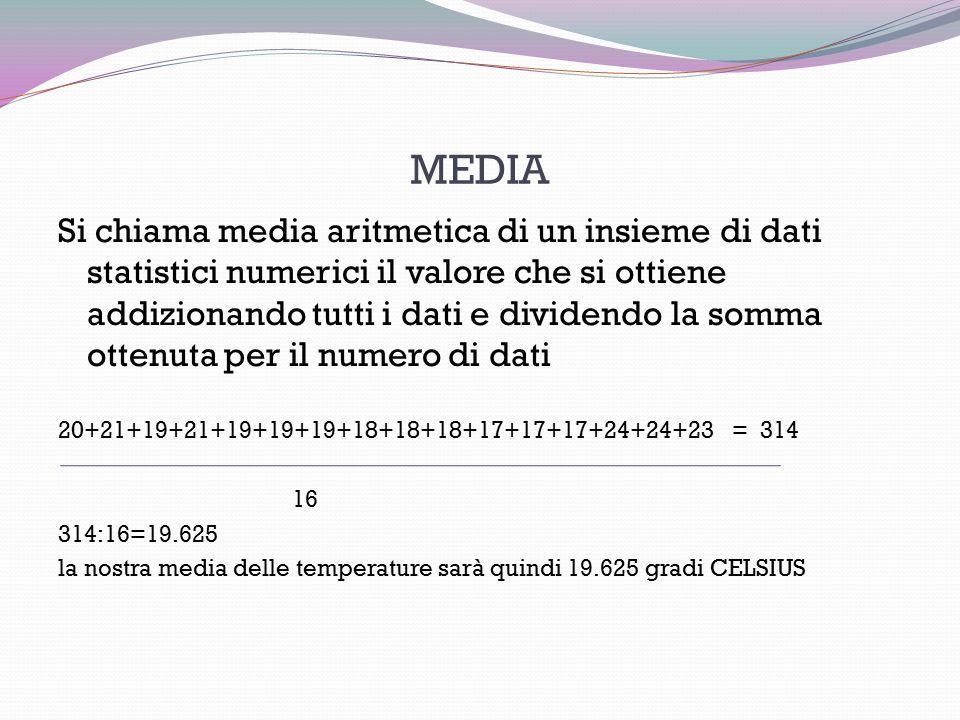MEDIA Si chiama media aritmetica di un insieme di dati statistici numerici il valore che si ottiene addizionando tutti i dati e dividendo la somma ottenuta per il numero di dati 20+21+19+21+19+19+19+18+18+18+17+17+17+24+24+23 = 314 16 314:16=19.625 la nostra media delle temperature sarà quindi 19.625 gradi CELSIUS
