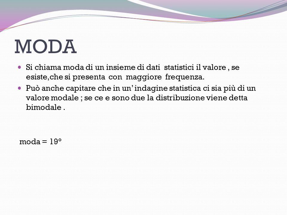 MODA Si chiama moda di un insieme di dati statistici il valore, se esiste,che si presenta con maggiore frequenza.