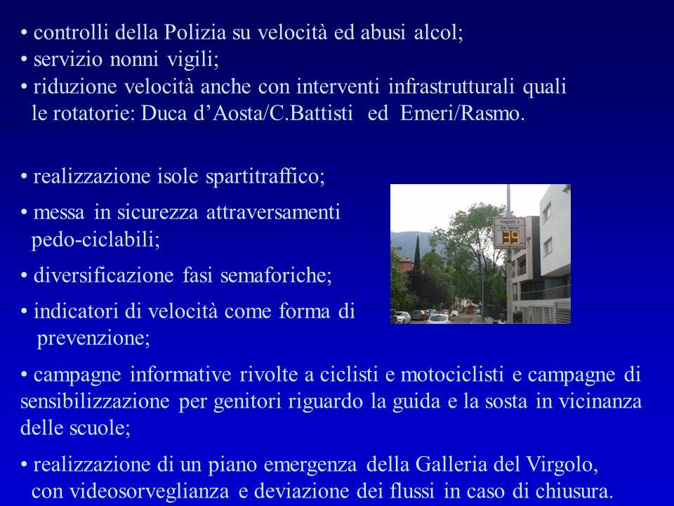 controlli della Polizia su velocità ed abusi alcol; servizio nonni vigili; riduzione velocità anche con interventi infrastrutturali quali le rotatorie: Duca d'Aosta/C.Battisti ed Emeri/Rasmo.