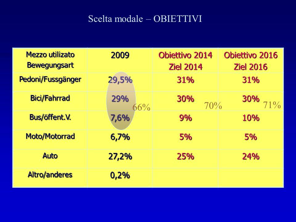 Mezzo utilizato Bewegungsart2009 Obiettivo 2014 Ziel 2014 Obiettivo 2016 Ziel 2016 Pedoni/Fussgänger29,5%31%31% Bici/Fahrrad29%30%30% Bus/öffent.V.7,6%9%10% Moto/Motorrad6,7%5%5% Auto27,2%25%24% Altro/anderes0,2% Scelta modale – OBIETTIVI 66% 70% 71%