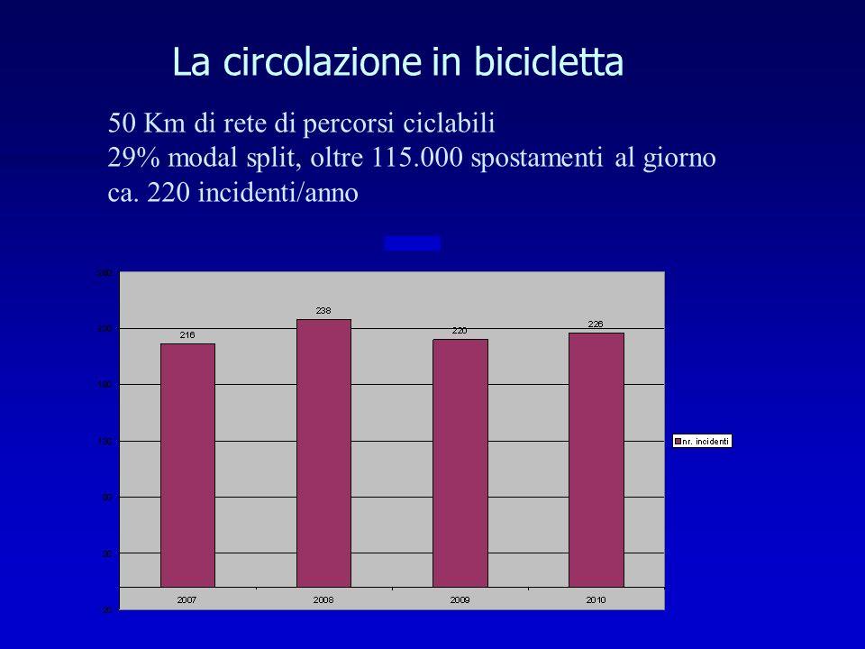 La circolazione in bicicletta 50 Km di rete di percorsi ciclabili 29% modal split, oltre 115.000 spostamenti al giorno ca.