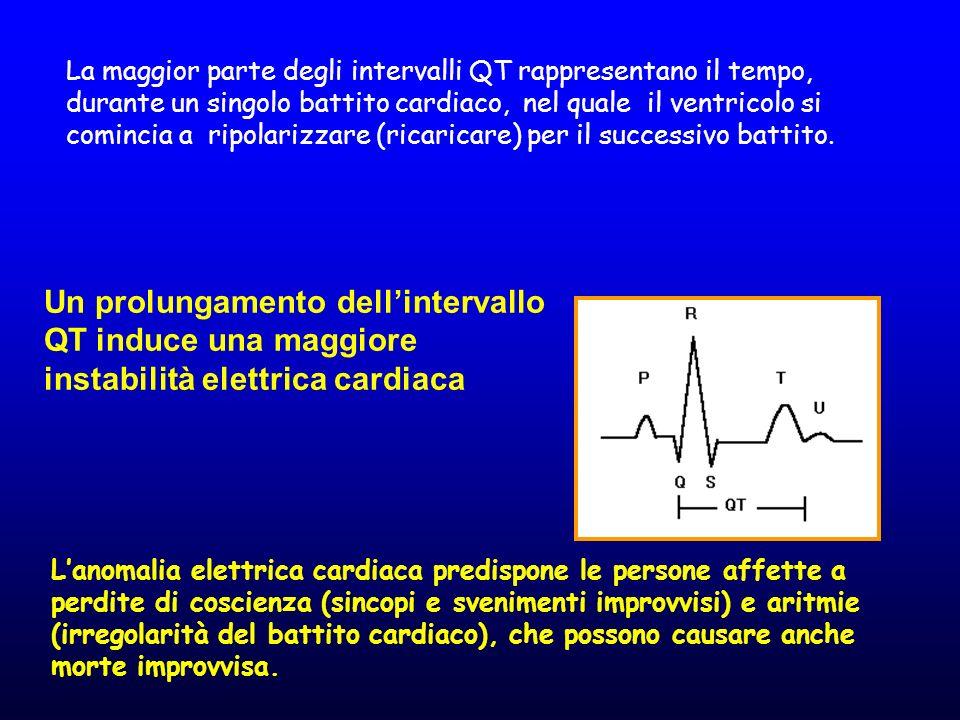 La maggior parte degli intervalli QT rappresentano il tempo, durante un singolo battito cardiaco, nel quale il ventricolo si comincia a ripolarizzare