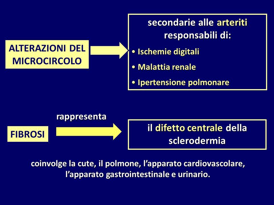 secondarie alle arteriti responsabili di: Ischemie digitali Ischemie digitali Malattia renale Malattia renale Ipertensione polmonare Ipertensione polmonare FIBROSI il difetto centrale della sclerodermia rappresenta coinvolge la cute, il polmone, l'apparato cardiovascolare, l'apparato gastrointestinale e urinario.