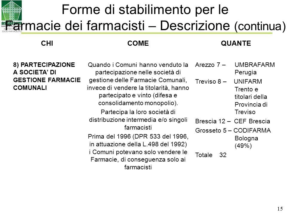 15 CHICOMEQUANTE 8) PARTECIPAZIONE A SOCIETA' DI GESTIONE FARMACIE COMUNALI Quando i Comuni hanno venduto la partecipazione nelle società di gestione