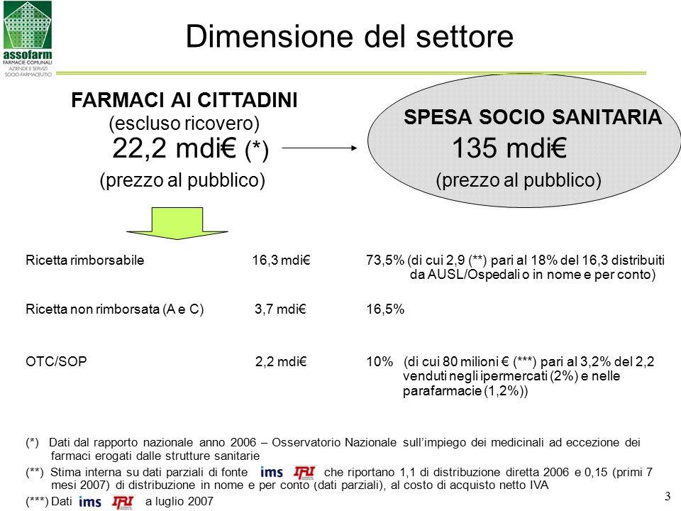 4 Dove si consegnano i farmaci ai cittadini NUMEROVALORE mdi€ (prezzo al pubblico) FARMACIE DI FARMACISTI16.000 FARMACIE COMUNALI1.40019,2 FARMACIE DI PRIVATI NON FARMACISTI 10 (1) SUBTOTALE17.41019,2 AUSL/OSPEDALI (diretta e in nome e per conto) 2.200 (2) 2,9 TOTALE19.61022,1 CORNER DELLA GDO (con farmacisti) (***) 45 (3) 142 numero effettivo 0,1 PARAFARMACIE (con farmacisti) (***) 25 (3) 831 numero effettivo GRAN TOTALE22,2 (1) Stima in difetto, comunque un numero piccolo, sono le realtà che esistevano prima della Legge Giolitti del 1913 (esempio La Cooperativa Farmaceutica Srl di Milano) (2) Calcolate come equivalenti a Farmacie normali sul valore del fatturato totale medio di una Farmacia e margine medio (3) Calcolate come equivalenti a Farmacie normali sul valore del fatturato totale medio di una Farmacia (***) Dati a luglio 2007