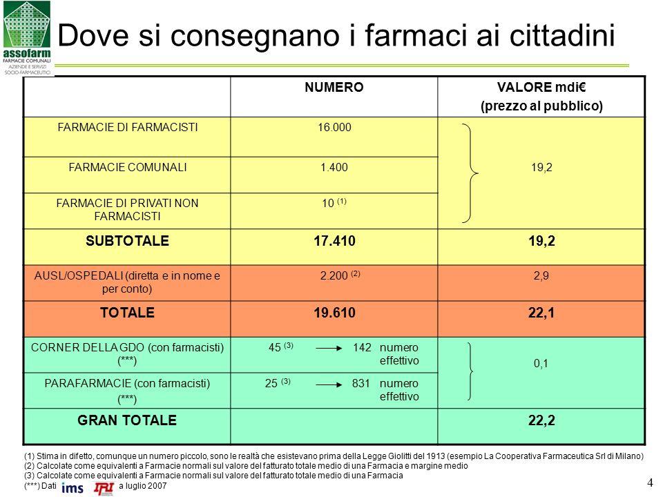 4 Dove si consegnano i farmaci ai cittadini NUMEROVALORE mdi€ (prezzo al pubblico) FARMACIE DI FARMACISTI16.000 FARMACIE COMUNALI1.40019,2 FARMACIE DI