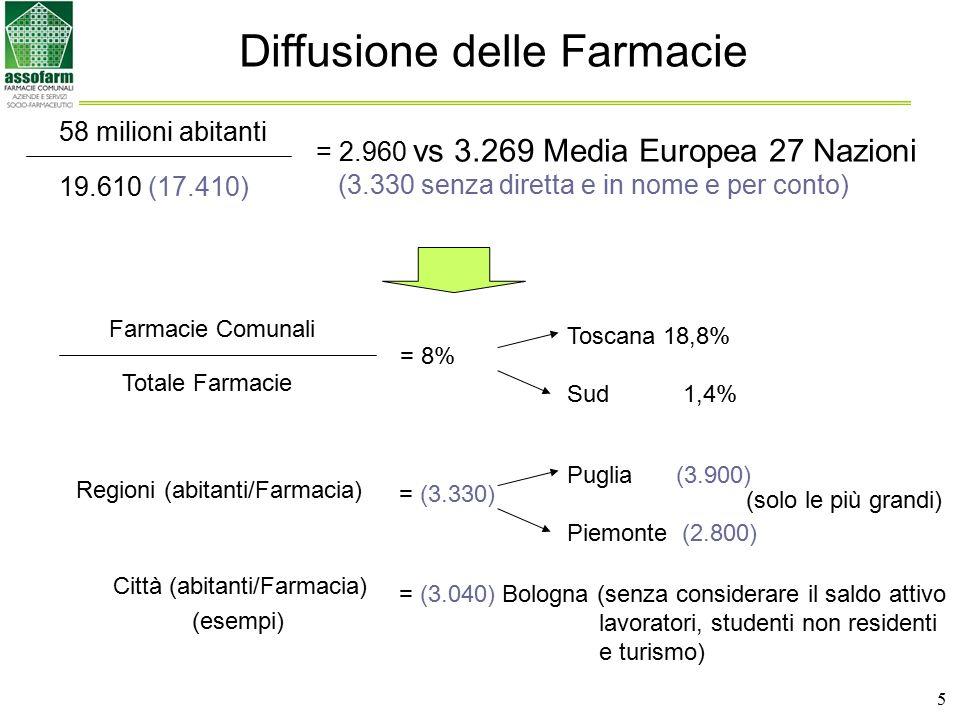 5 Diffusione delle Farmacie 58 milioni abitanti 19.610 (17.410) = 2.960 vs 3.269 Media Europea 27 Nazioni (3.330 senza diretta e in nome e per conto)