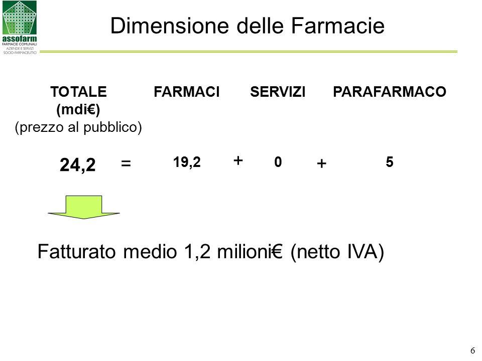 7 Dimensione delle Farmacie (continua) Min Max Dimensione (milioni€)0,5 10 Orari apertura (ore/settimana)40 168 (24h) Ferie (giorni)0 30 Incidenza parafarmaco (parafarmaco/totale)5% 60% Valore medio ricetta (€)16 27 Valore preparazioni galeniche (migliaia€)3 1.000 Acquisti diretti dai produttori (sul totale acquistato)0 50% Servizi per la salutePeso Vasta Gamma (*) Fatturato medio 1,2 milioni€ (netto IVA) (*) Es.: Misurazione della pressione, Controllo del peso, CUP (prenotazioni ambulatoriali in Farmacia), Noleggio di apparecchi elettromedicali, Screening colon retto, Memo Salute, Scheda della Salute, Test intolleranze alimentari, Bollettino Pollini & Allergie, Consegne mensili di presidi, Pronto Salute – consegna a domicilio anziani disabili o urgenze, Autotest diabete e colesterolo, Dermo Salute, Spirometria, Giornate della Salute, Educazione alla Salute in Farmacia e sul territorio, Defibrillatore, Elettrocardiogramma, etc.