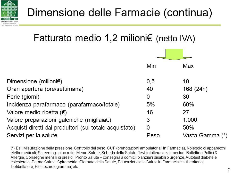 7 Dimensione delle Farmacie (continua) Min Max Dimensione (milioni€)0,5 10 Orari apertura (ore/settimana)40 168 (24h) Ferie (giorni)0 30 Incidenza par