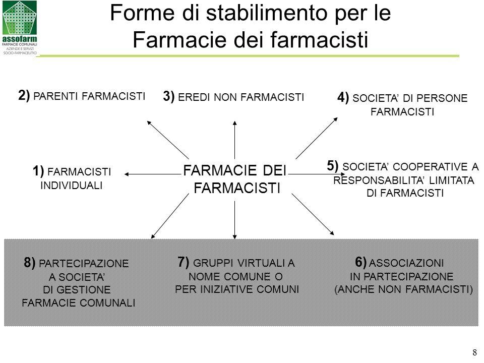 8 Forme di stabilimento per le Farmacie dei farmacisti FARMACIE DEI FARMACISTI 2) PARENTI FARMACISTI 1) FARMACISTI INDIVIDUALI 4) SOCIETA' DI PERSONE