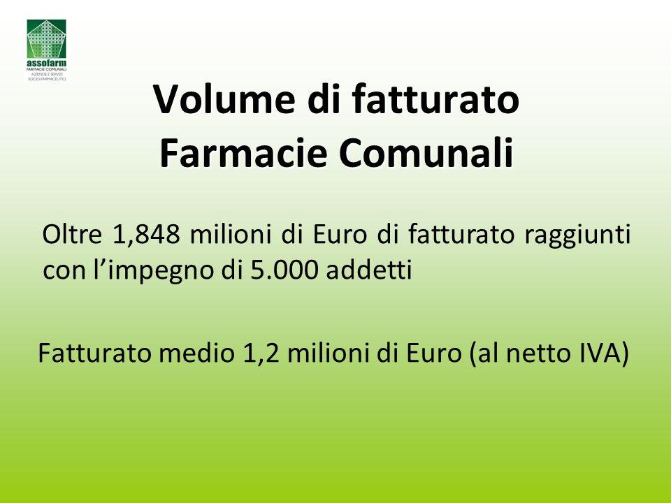 Volume di fatturato Farmacie Comunali Fatturato medio 1,2 milioni di Euro (al netto IVA) Oltre 1,848 milioni di Euro di fatturato raggiunti con l'impegno di 5.000 addetti