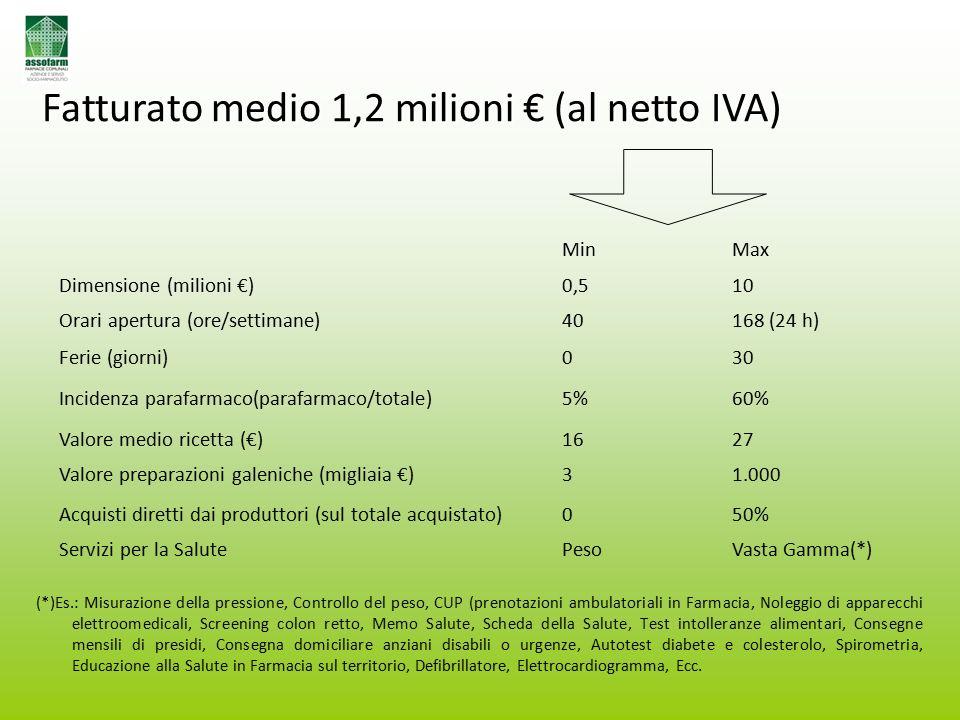 Fatturato medio 1,2 milioni € (al netto IVA) MinMax Dimensione (milioni €)0,510 Orari apertura (ore/settimane)40168 (24 h) Ferie (giorni)030 Incidenza parafarmaco(parafarmaco/totale)5%60% Valore medio ricetta (€)1627 Valore preparazioni galeniche (migliaia €)31.000 Acquisti diretti dai produttori (sul totale acquistato)050% Servizi per la SalutePesoVasta Gamma(*) (*)Es.: Misurazione della pressione, Controllo del peso, CUP (prenotazioni ambulatoriali in Farmacia, Noleggio di apparecchi elettroomedicali, Screening colon retto, Memo Salute, Scheda della Salute, Test intolleranze alimentari, Consegne mensili di presidi, Consegna domiciliare anziani disabili o urgenze, Autotest diabete e colesterolo, Spirometria, Educazione alla Salute in Farmacia sul territorio, Defibrillatore, Elettrocardiogramma, Ecc.