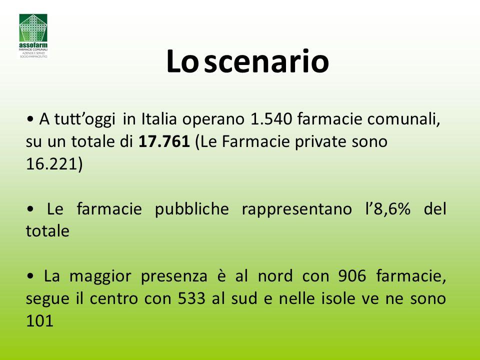 A tutt'oggi in Italia operano 1.540 farmacie comunali, su un totale di 17.761 (Le Farmacie private sono 16.221) Le farmacie pubbliche rappresentano l'8,6% del totale La maggior presenza è al nord con 906 farmacie, segue il centro con 533 al sud e nelle isole ve ne sono 101 Loscenario Lo scenario