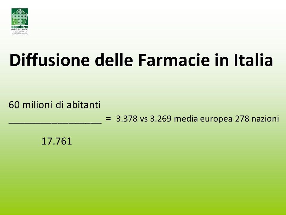 Diffusione delle Farmacie in Italia 60 milioni di abitanti _________________ = 3.378 vs 3.269 media europea 278 nazioni 17.761