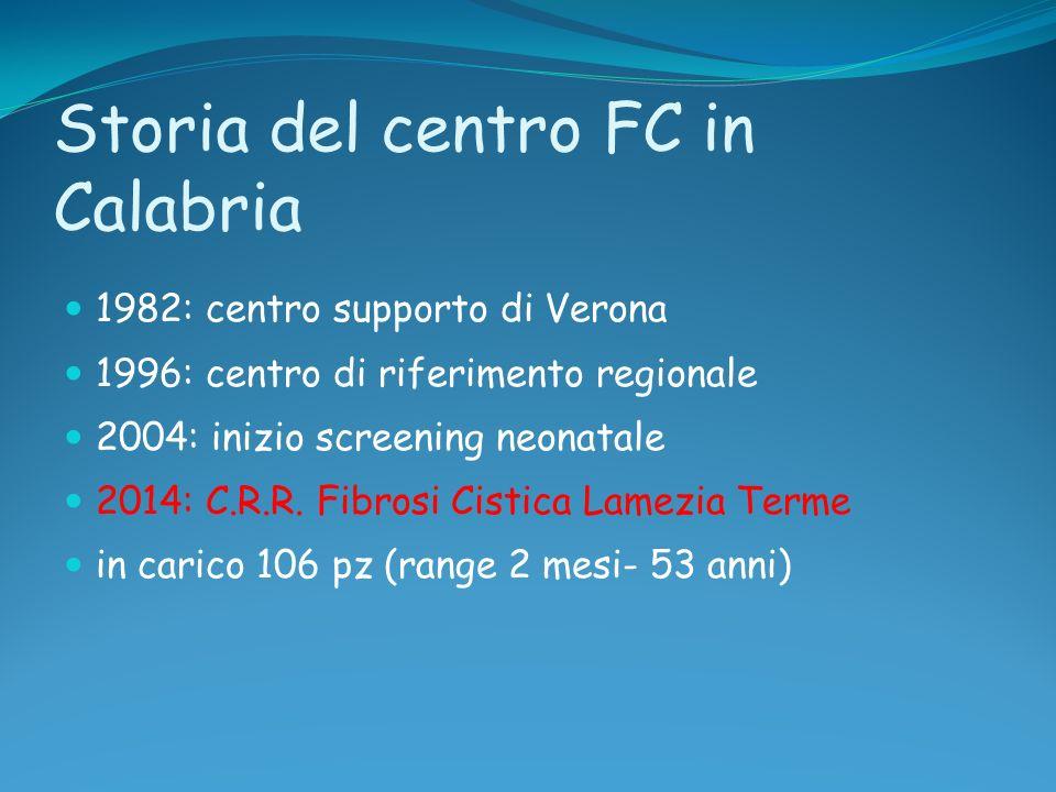 Storia del centro FC in Calabria 1982: centro supporto di Verona 1996: centro di riferimento regionale 2004: inizio screening neonatale 2014: C.R.R. F