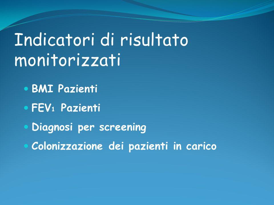 Indicatori di risultato monitorizzati BMI Pazienti FEV 1 Pazienti Diagnosi per screening Colonizzazione dei pazienti in carico