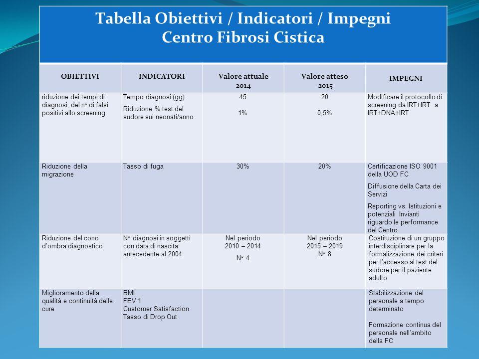 Tabella Obiettivi / Indicatori / Impegni Centro Fibrosi Cistica OBIETTIVIINDICATORIValore attuale 2014 Valore atteso 2015 IMPEGNI riduzione dei tempi