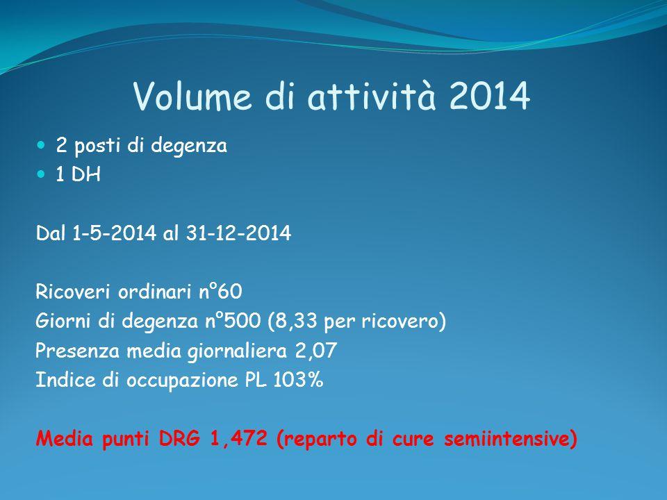 Volume di attività 2014 2 posti di degenza 1 DH Dal 1-5-2014 al 31-12-2014 Ricoveri ordinari n°60 Giorni di degenza n°500 (8,33 per ricovero) Presenza