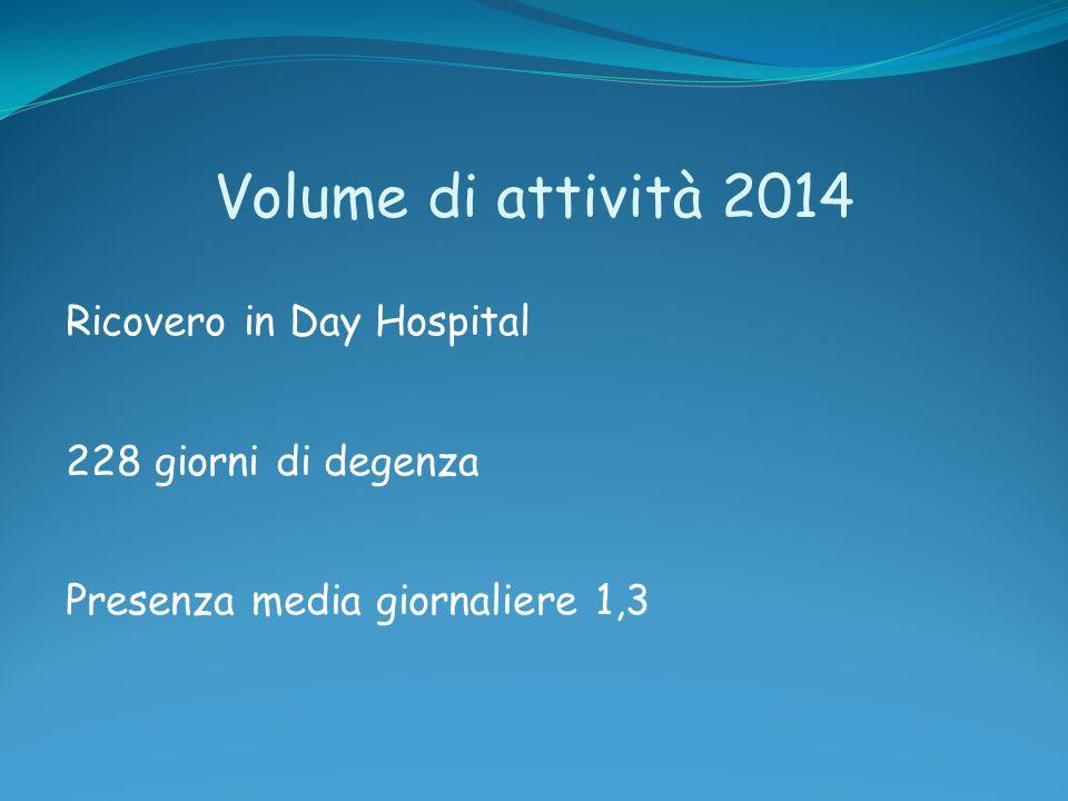 Volume di attività 2014 Ricovero in Day Hospital 228 giorni di degenza Presenza media giornaliere 1,3