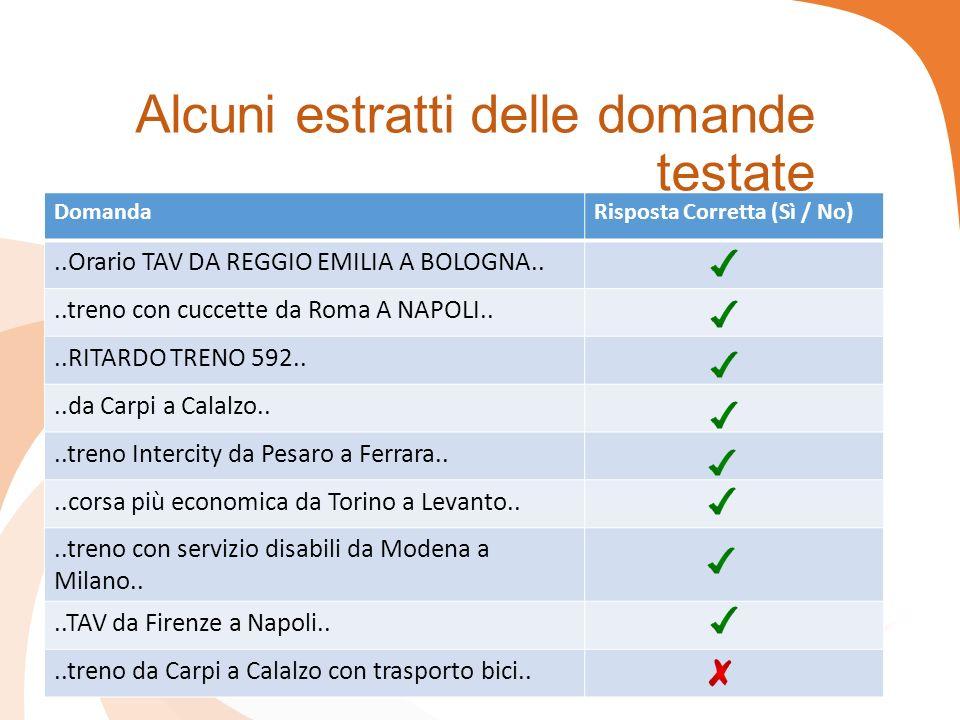 Alcuni estratti delle domande testate DomandaRisposta Corretta (Sì / No)..Orario TAV DA REGGIO EMILIA A BOLOGNA....treno con cuccette da Roma A NAPOLI....RITARDO TRENO 592....da Carpi a Calalzo....treno Intercity da Pesaro a Ferrara....corsa più economica da Torino a Levanto....treno con servizio disabili da Modena a Milano....TAV da Firenze a Napoli....treno da Carpi a Calalzo con trasporto bici..