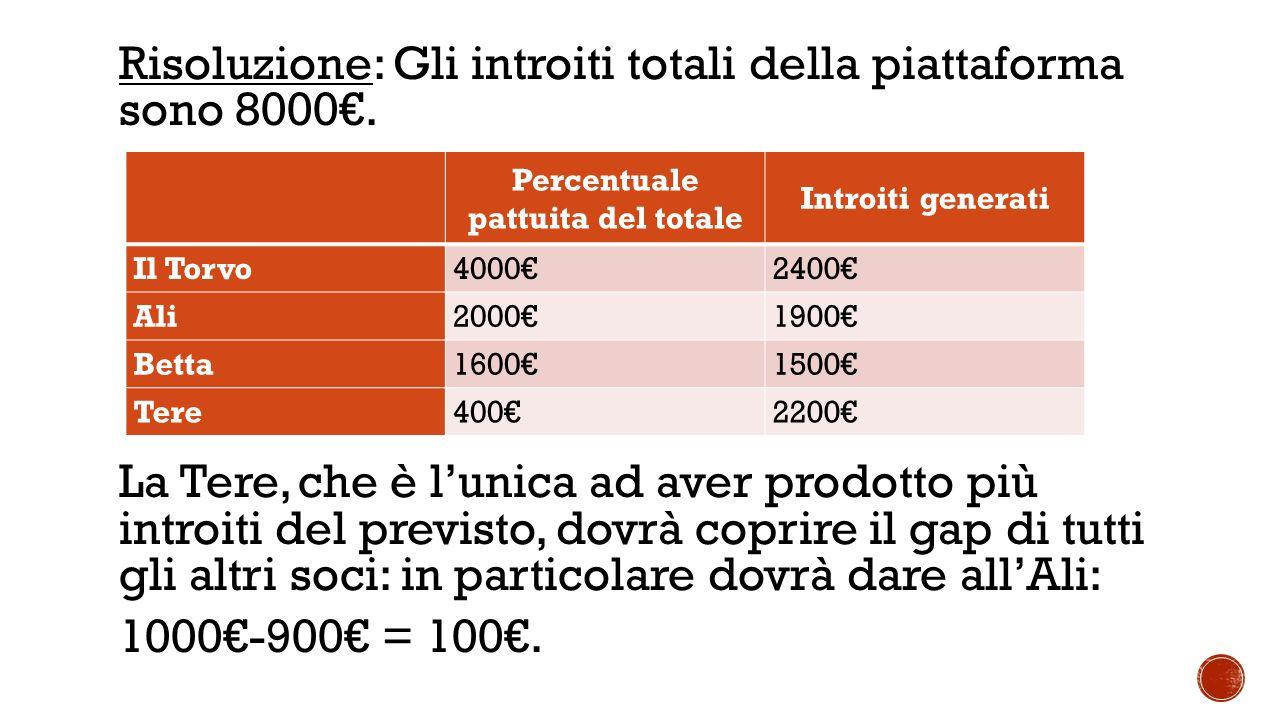 Risoluzione: Gli introiti totali della piattaforma sono 8000€.