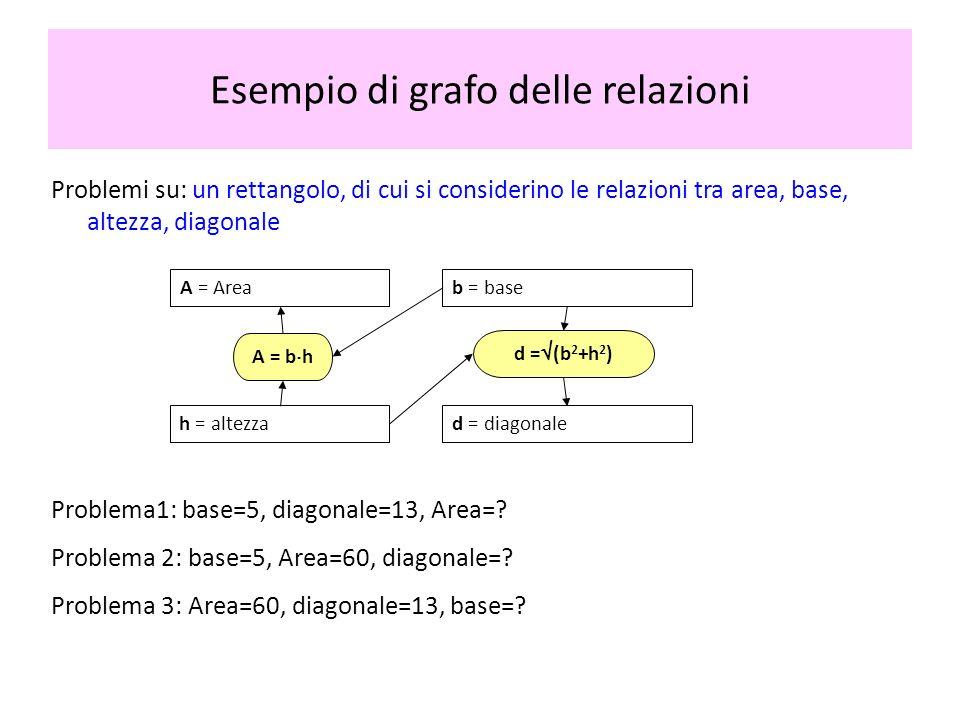 Esempio di grafo delle relazioni Problemi su: un rettangolo, di cui si considerino le relazioni tra area, base, altezza, diagonale A = Areab = base d