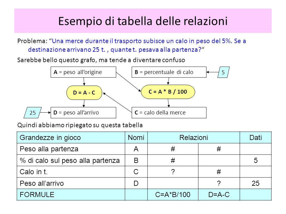 Una delle difficoltà maggiori dei miei studenti di fronte ad un problema che non si possa risolvere per sintesi è scrivere le equazioni necessarie a risolverlo per analisi .