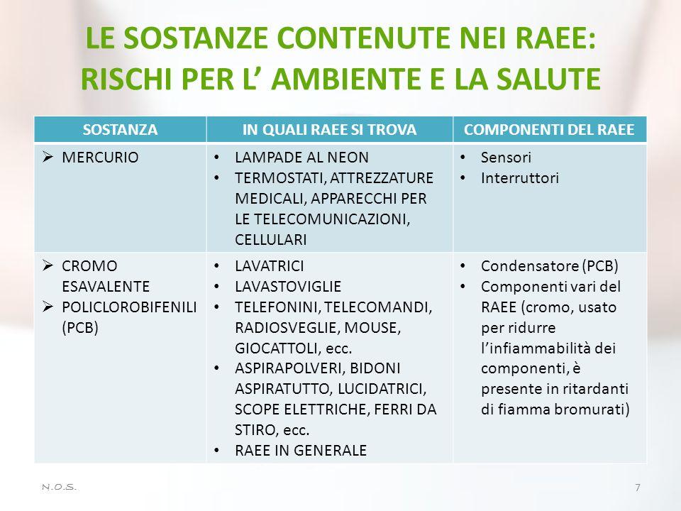 N.O.S. 7 SOSTANZAIN QUALI RAEE SI TROVACOMPONENTI DEL RAEE  MERCURIO LAMPADE AL NEON TERMOSTATI, ATTREZZATURE MEDICALI, APPARECCHI PER LE TELECOMUNIC