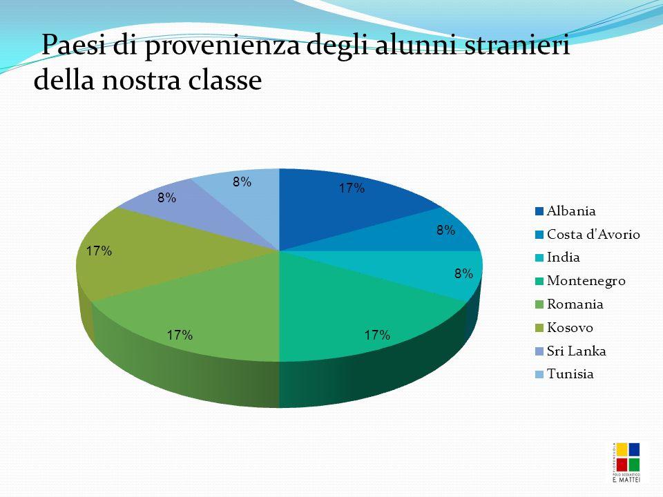 Paesi di provenienza degli alunni stranieri della nostra classe