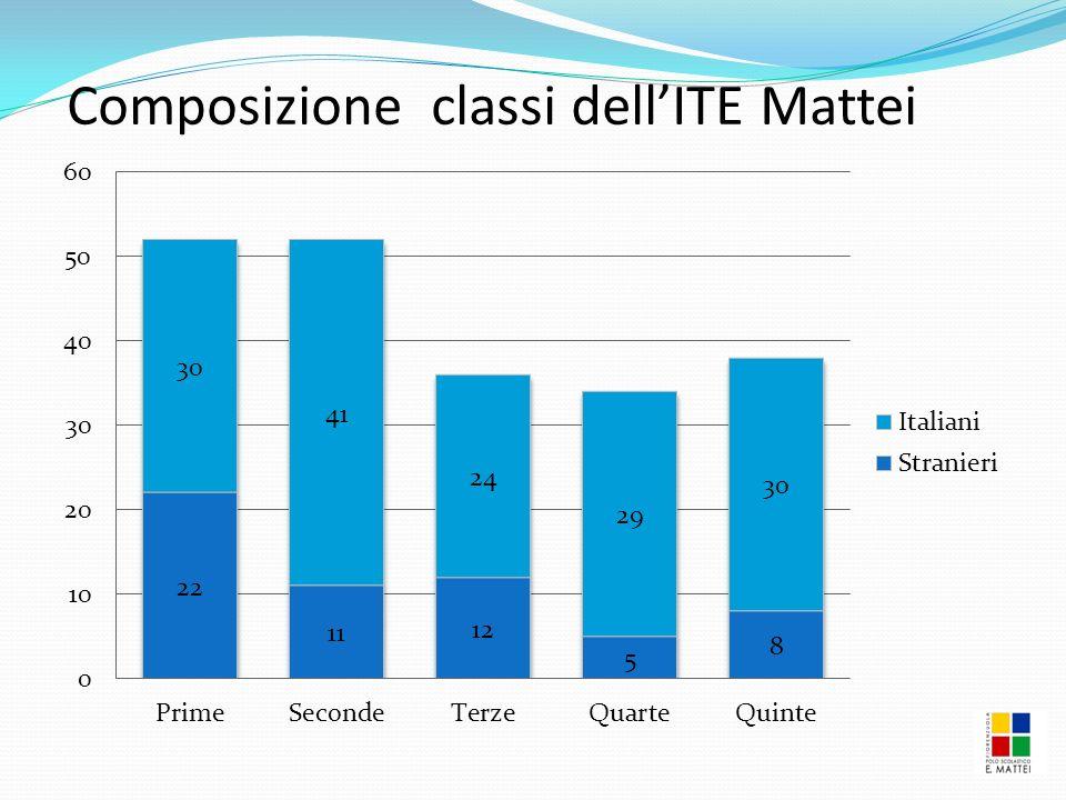 Composizione classi dell'ITE Mattei
