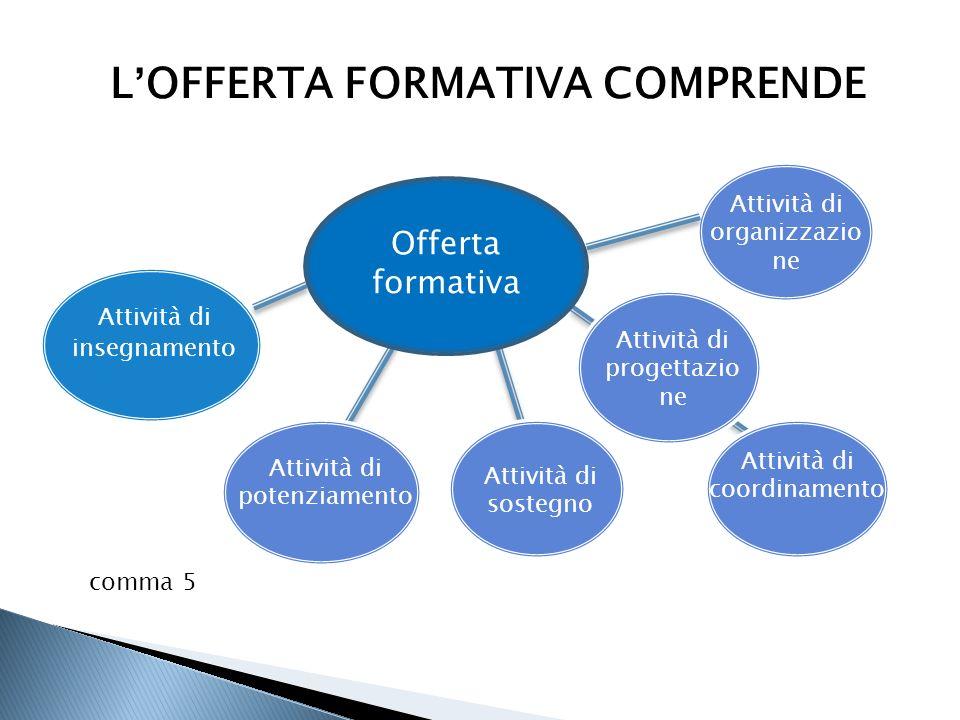 L'OFFERTA FORMATIVA COMPRENDE Offerta formativa comma 5 Attività di potenziamento Attività di insegnamento Attività di sostegno Attività di organizzaz