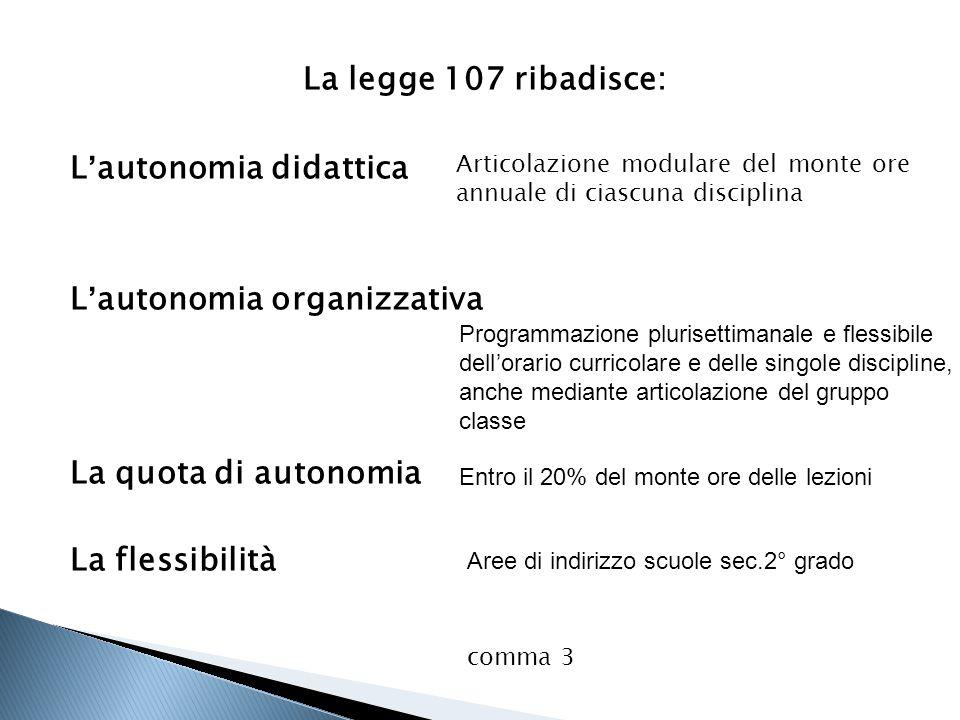 La legge 107 ribadisce: L'autonomia didattica L'autonomia organizzativa La quota di autonomia La flessibilità Articolazione modulare del monte ore ann