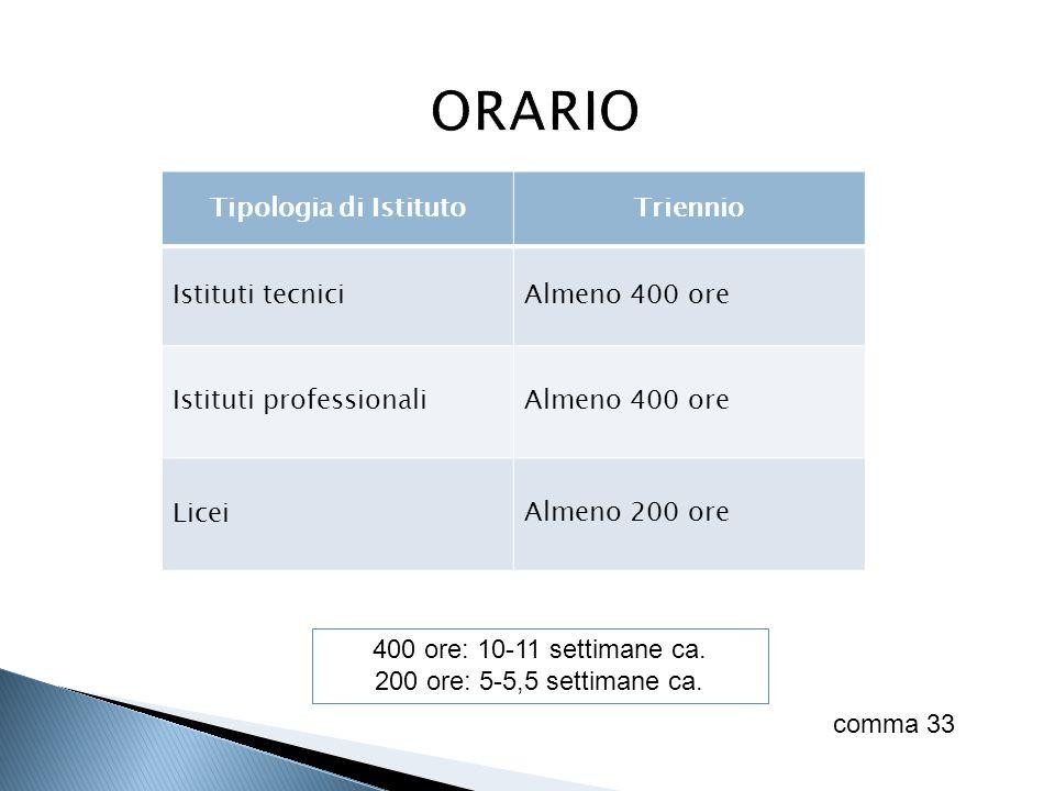 Tipologia di IstitutoTriennio Istituti tecniciAlmeno 400 ore Istituti professionaliAlmeno 400 ore LiceiAlmeno 200 ore 400 ore: 10-11 settimane ca. 200