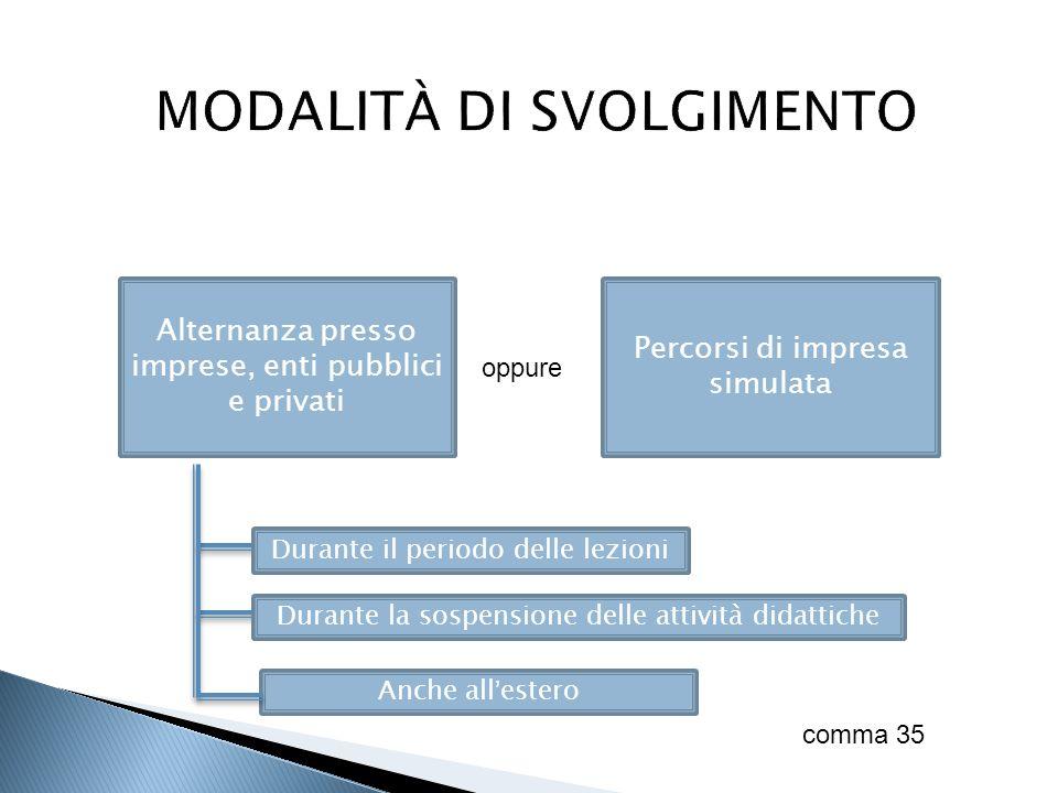 Alternanza presso imprese, enti pubblici e privati Percorsi di impresa simulata oppure Durante il periodo delle lezioni Durante la sospensione delle a