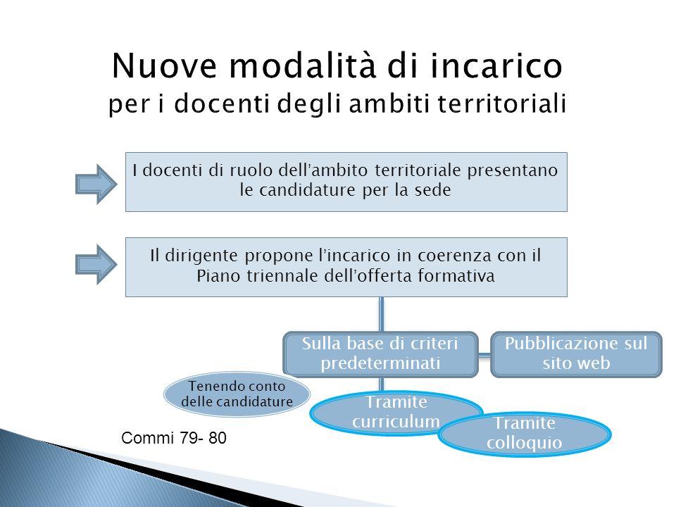 I docenti di ruolo dell'ambito territoriale presentano le candidature per la sede Il dirigente propone l'incarico in coerenza con il Piano triennale d