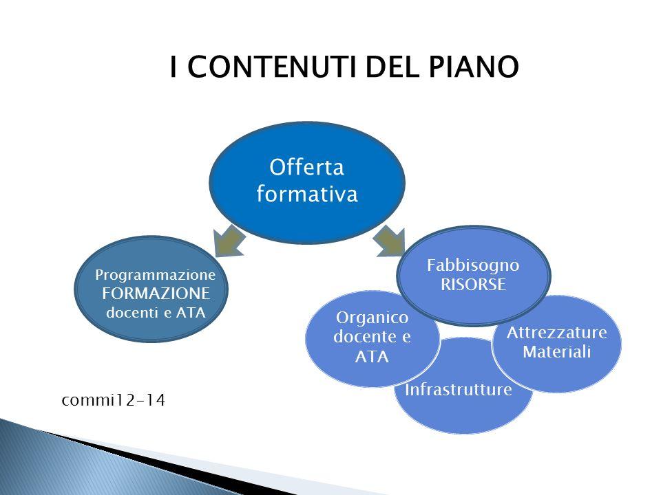 I CONTENUTI DEL PIANO Offerta formativa commi12-14 Attrezzature Materiali Infrastrutture Programmazione FORMAZIONE docenti e ATA Organico docente e AT