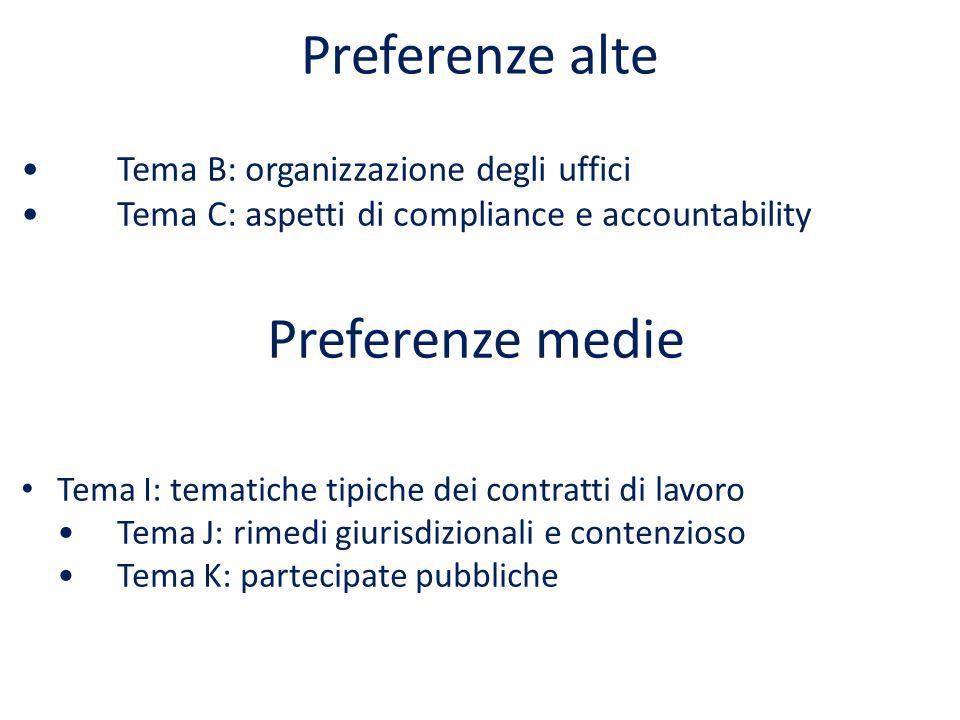 Preferenze alte Tema B: organizzazione degli ufficiTema C: aspetti di compliance e accountability Preferenze medie Tema I: tematiche tipiche dei contratti di lavoroTema J: rimedi giurisdizionali e contenziosoTema K: partecipate pubbliche