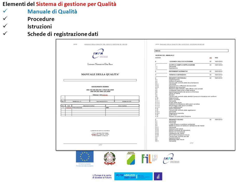 Elementi del Sistema di gestione per Qualità Manuale di Qualità Procedure Istruzioni Schede di registrazione dati