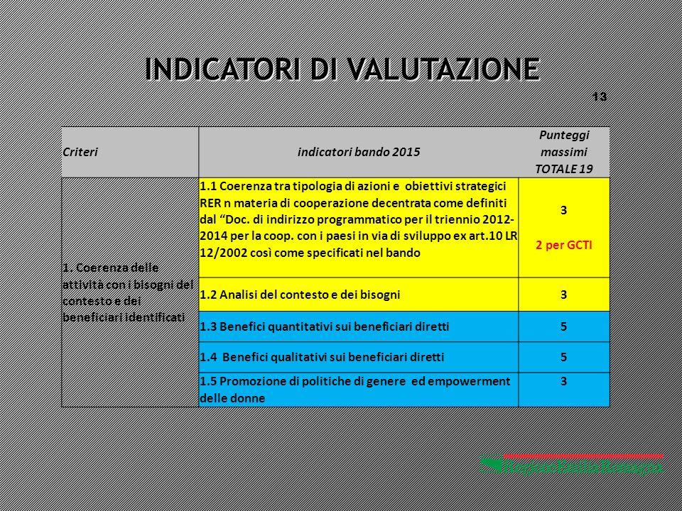 INDICATORI DI VALUTAZIONE 13 Criteriindicatori bando 2015 Punteggi massimi TOTALE 19 1.
